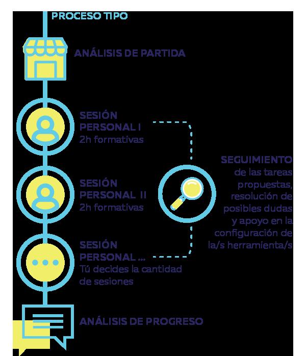 Formación personalizada-metodología de trabajo